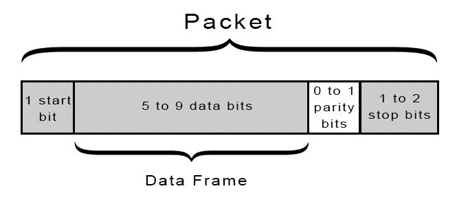 Uart数据包的构成