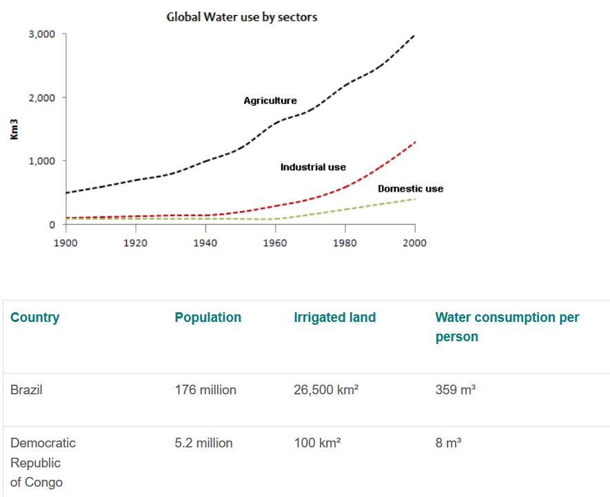 雅思写作小作文范文 雅思写作混合图 两个国家的水消耗量water consumption