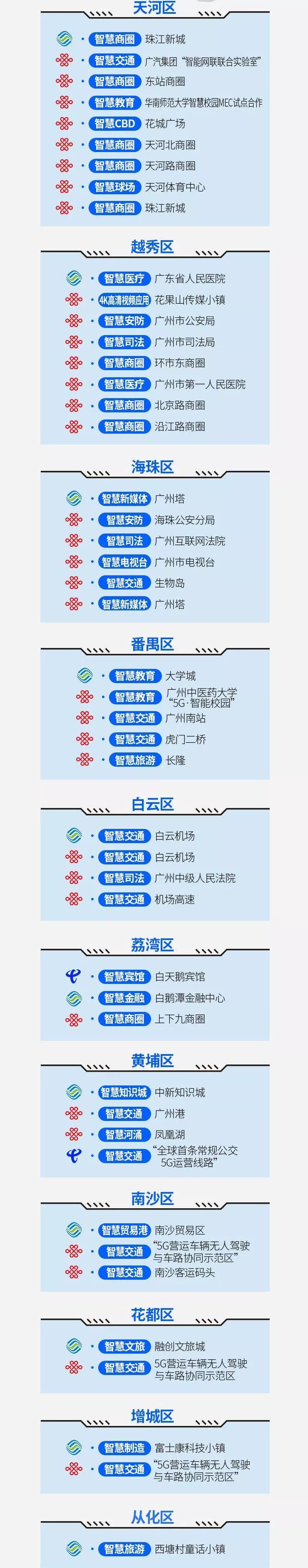 广州5G区域