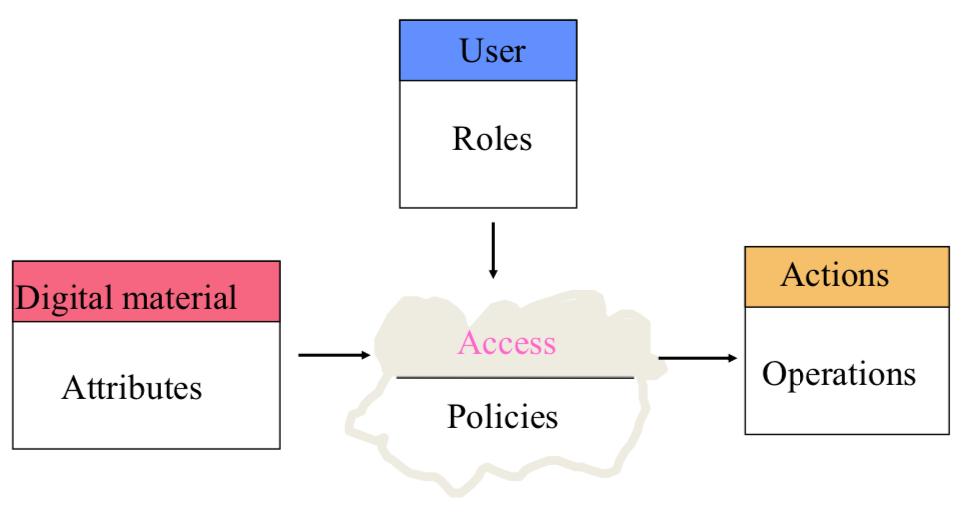 accessmodel