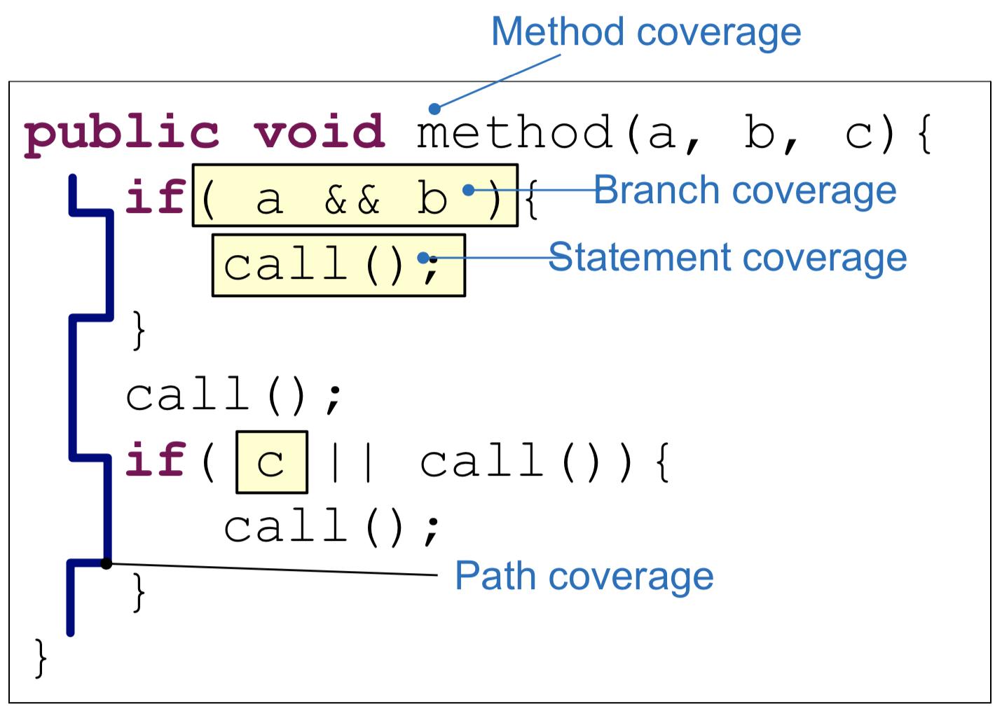code_coverage