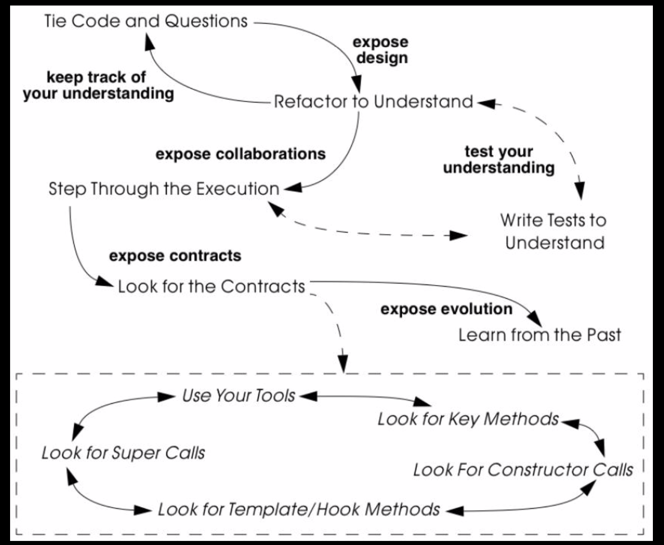 read_code2