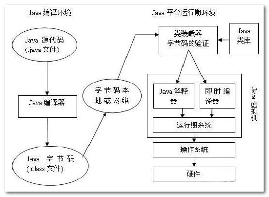 Java执行流程图