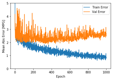 【TensorFlow 2.0教程】回归:预测燃油效率