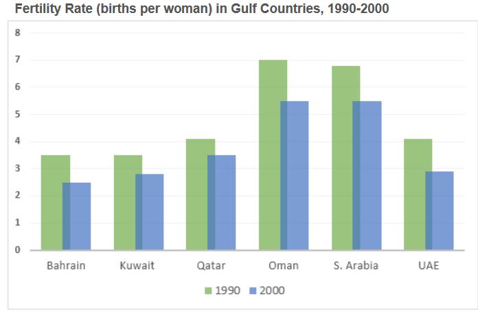 雅思写作小作文范文  雅思写作柱状图bar chart 海湾国家女性生育率fertility rate