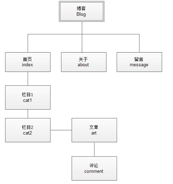 开发blog笔记(更新中)