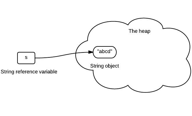 String-Immutability-1.jpeg