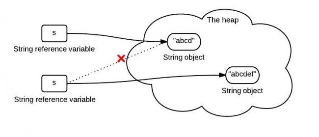 string-immutability-650x279.jpeg