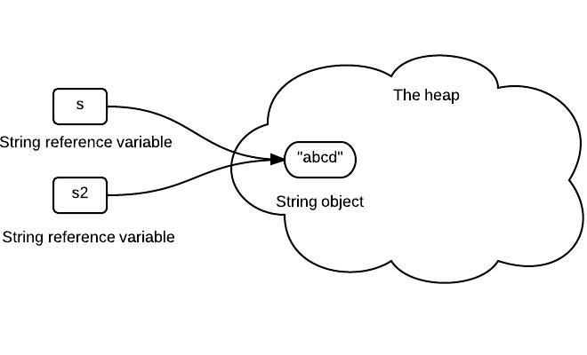 String-Immutability-2.jpeg