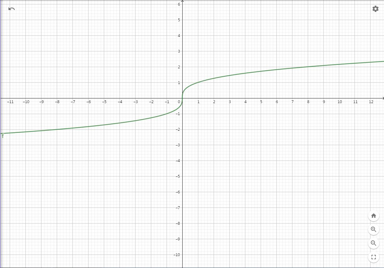 f(x)=\sqrt[3]{x}.png