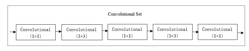 Convolutional Set