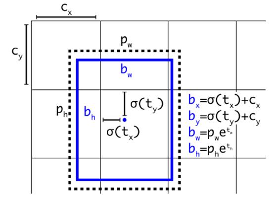 包围盒参数解码过程