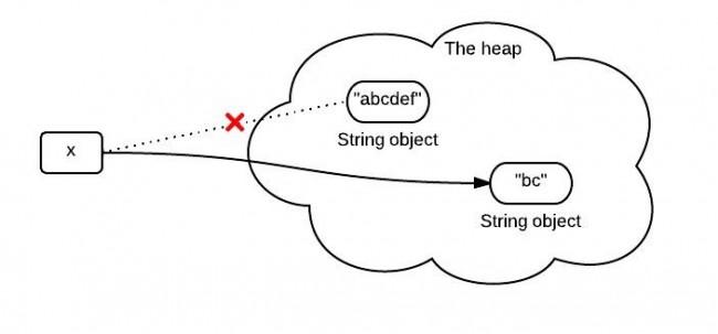 string-immutability1-650x303.jpeg