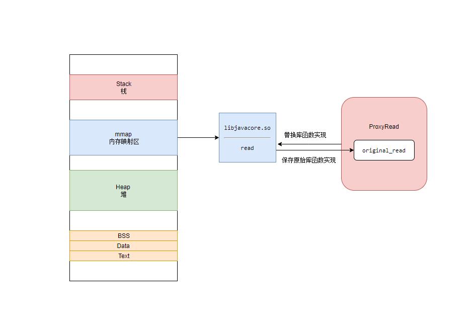库函数替换技术