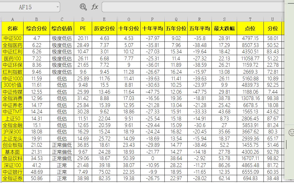 最新指数估值表整理