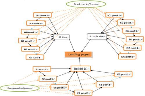 Link Wheel算法站群快排策略