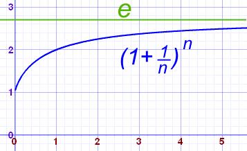 (1+1/n)^n