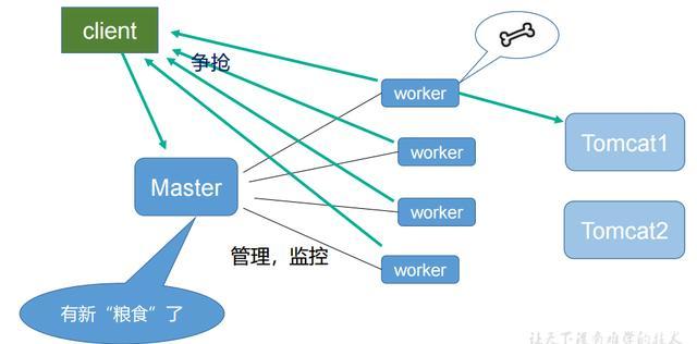 """深入浅出反向代理服务器""""Nginx""""插图(4)"""