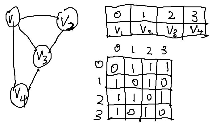 无向图邻接矩阵