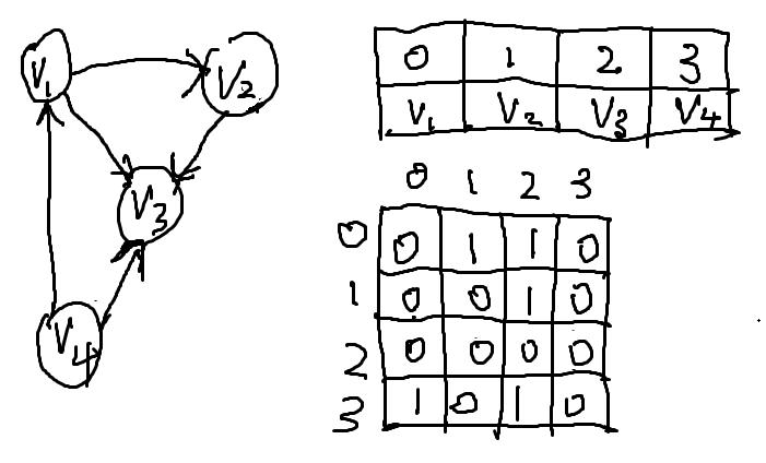 有向图邻接矩阵
