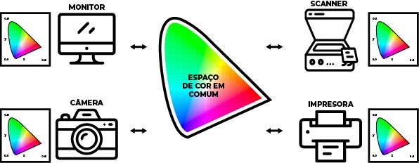 Color Managment (Gerênciamento de Cor)