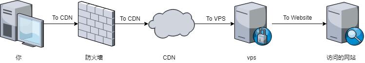 救活你被墙的ip:GofLyway+免费域名+CDN教程-懵比小站