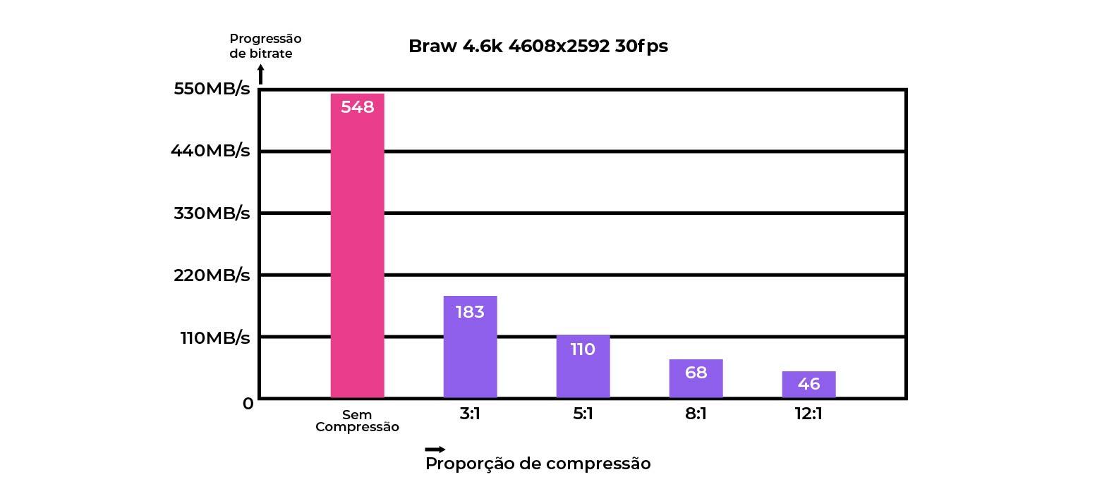 Tabela Braw
