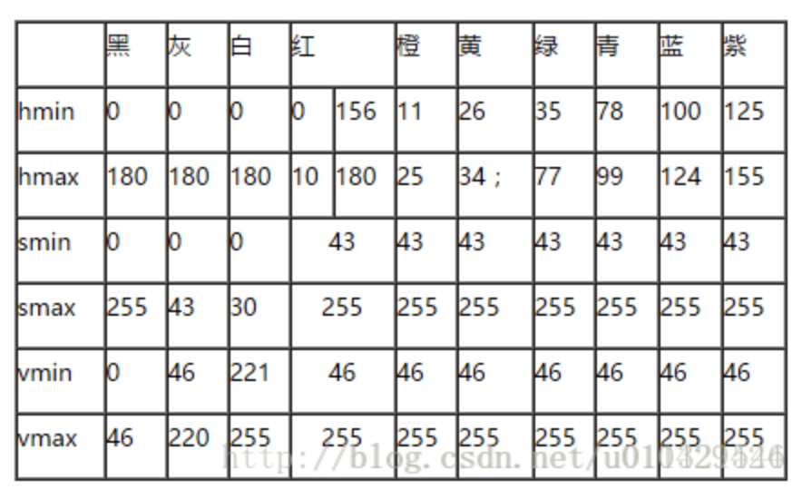 HSV颜色对应的分量范围