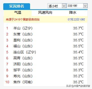 确定,今年最热一周来了!权威预测:长沙连续37度武汉逼近40