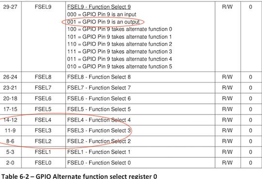 GPIO 复用功能选择