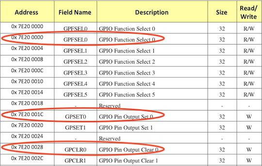 BCM2835 GPIO 总线地址分配