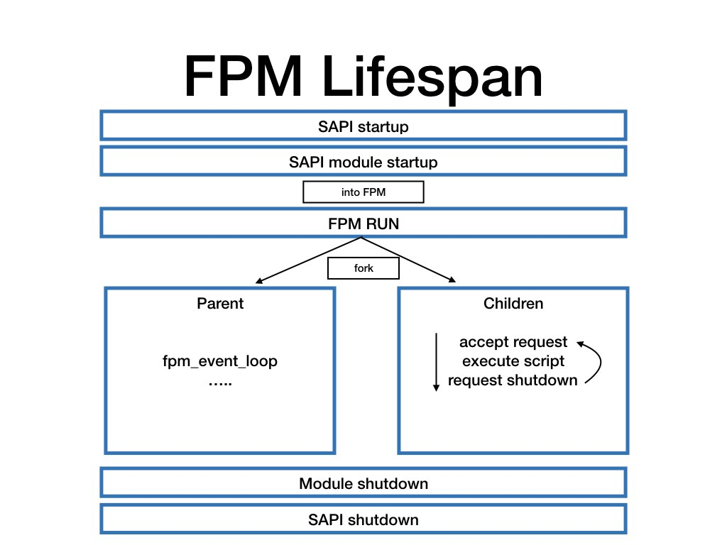 FPM-Lifespan