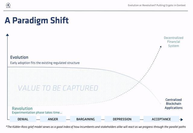 加密货币投资者如何解读达利欧的「范式转换」投资主题?