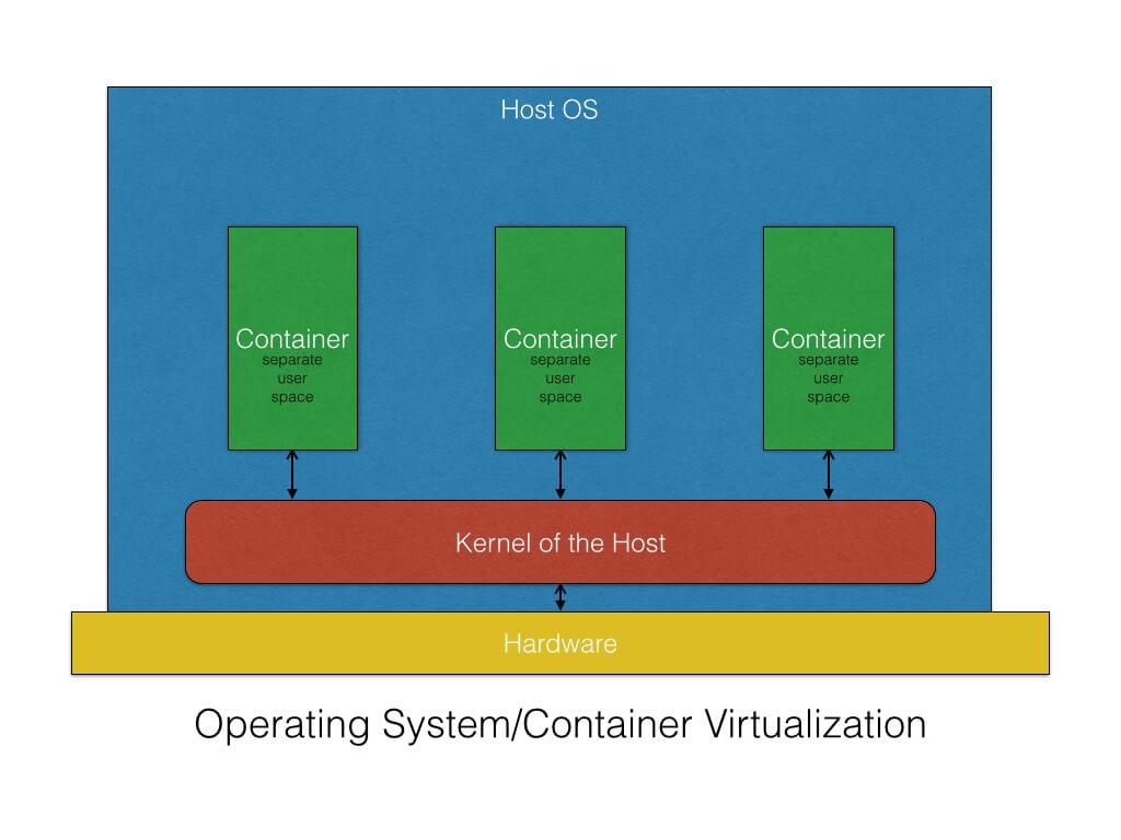 os-virtualization.jpg