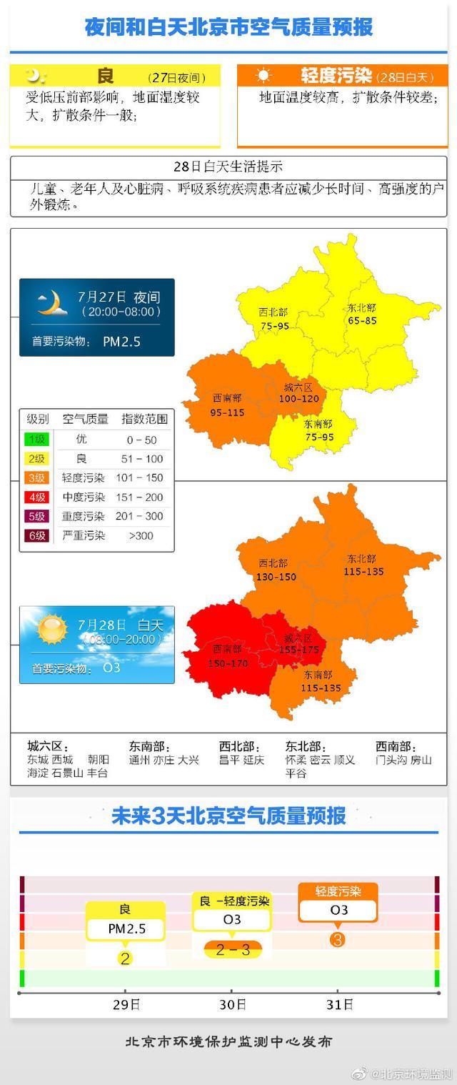 北京今夜扩散条件一般,明天仍有3-4级污染