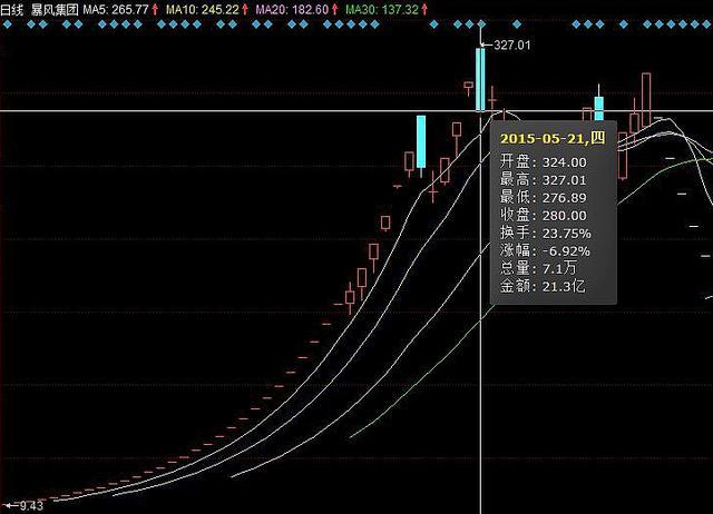 """冯鑫""""被抓""""暴风集团无悬念跌停!总市值仅剩18.68亿元"""