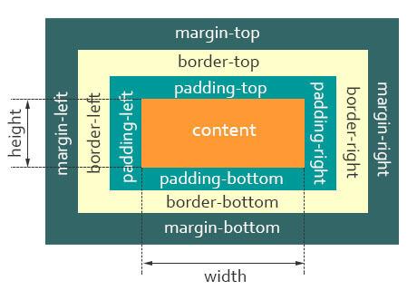 【CSS】关于CSS盒模型