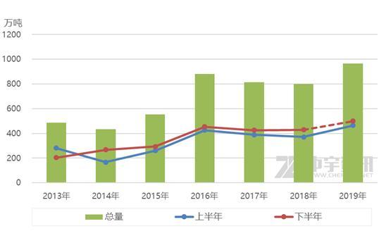 甲醇:上半年进出口情况简析