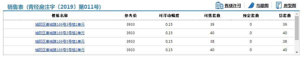 青岛国家广告文化产业园C2地块221套房源拿预售 3933元\u002F平米起