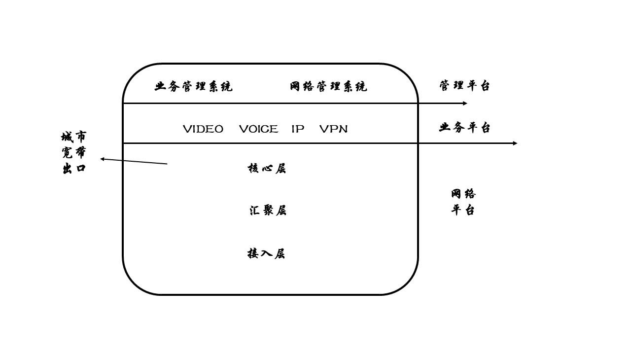 宽带城域网的总体结构.jpg