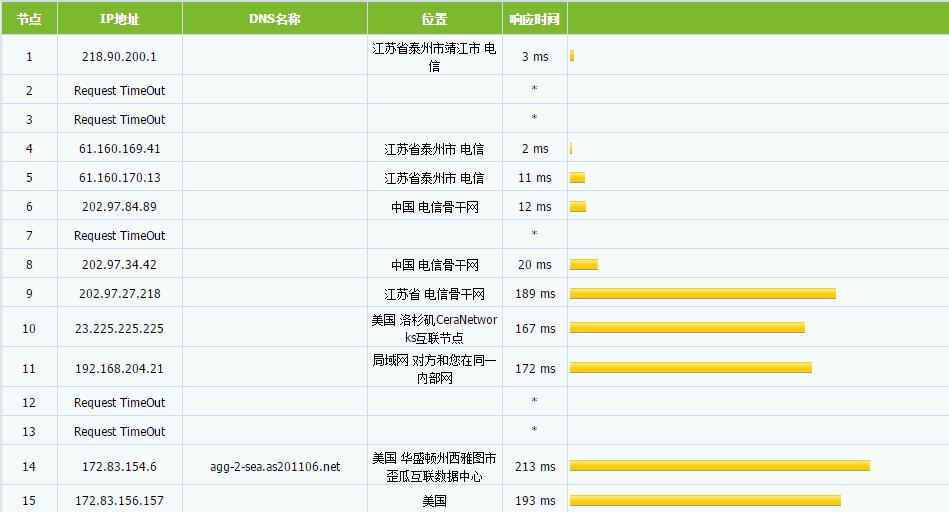 【建站推荐】spartanhost最低$2.5/月免费20G DDOS防御稳定商家-懵比小站
