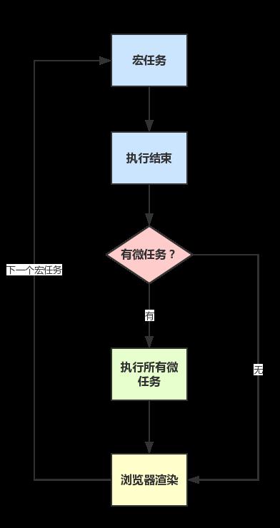 '流程图'