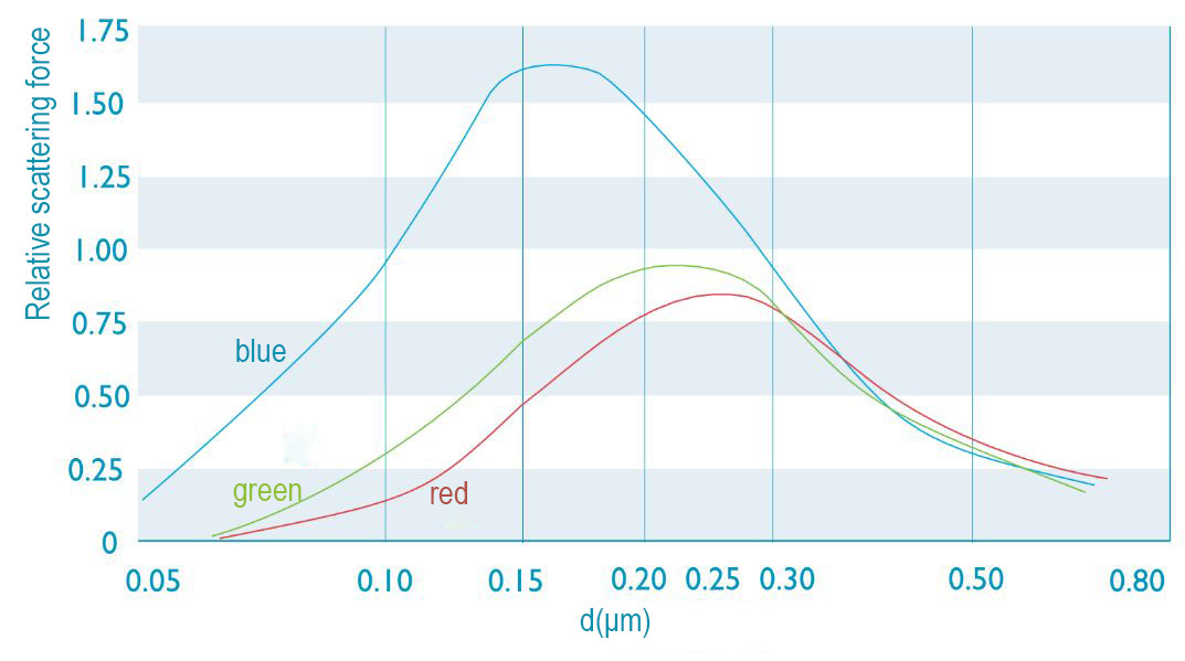 Figure 2 Particle size and scattering force
