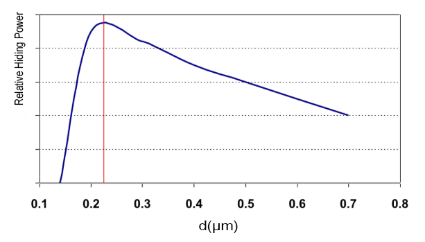 Figure 3 Particle size and relative hiding force