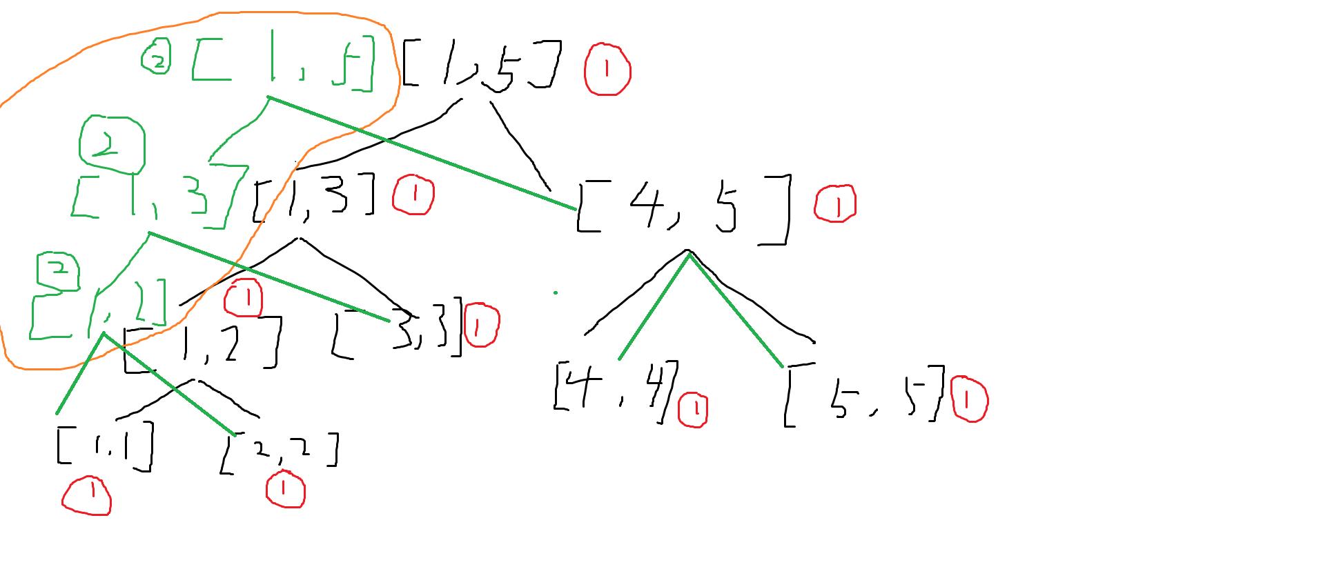 《可持久化线段树 —— ylxmf2005的OI教程》
