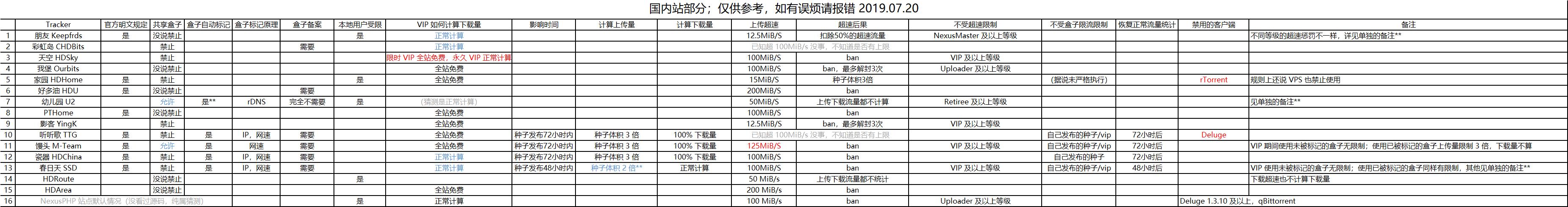 国内站部分限速图.png