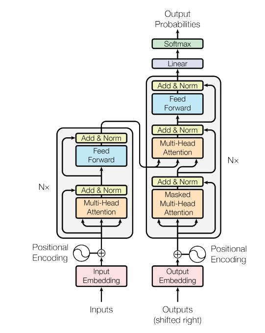 The Transformer Architecture