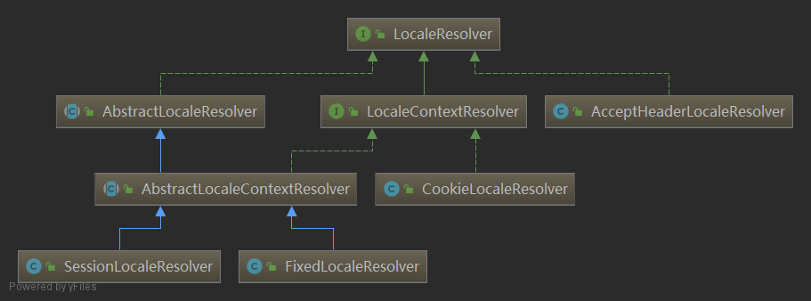 SessionLocaleResolver.png