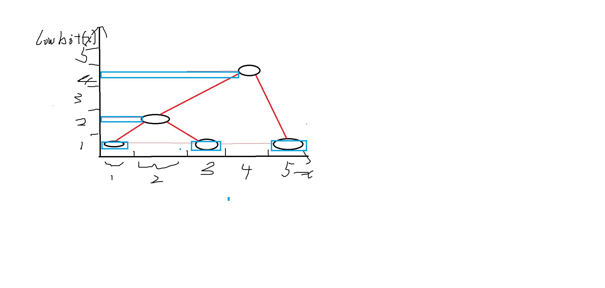 《简单的树状数组 —— ylxmf2005的OI教程》