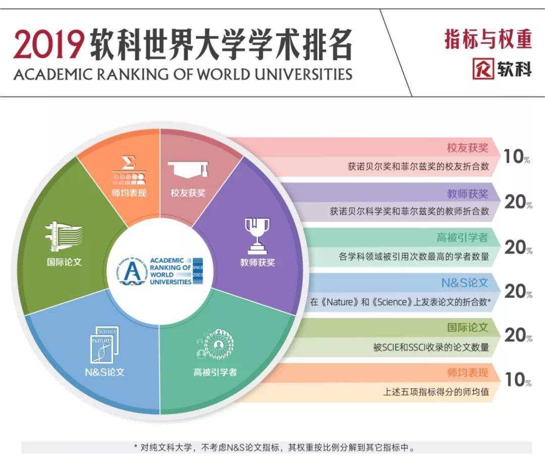 2019软科世界大学学术排名ARWU出炉 申请季必读